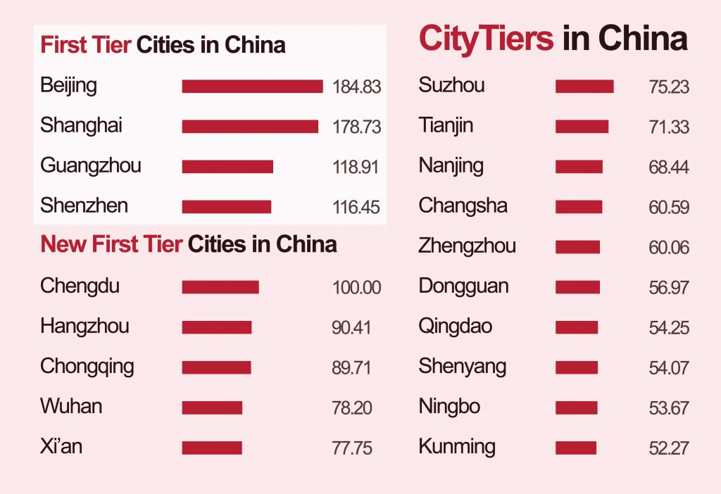 03 Ranking of City Tiers in China